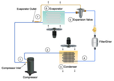Use of Pressure Transducers to Control Superheat in Clean Room Systems