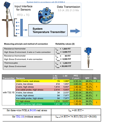 Understanding the Importance of Temperature Measurement