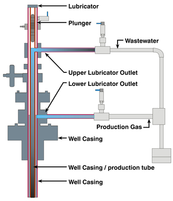 Pressure Transmitters Help Make Extracting Oil and Gas Cleaner and Greener