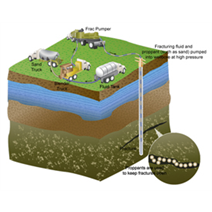 How WIKA Pressure Transmitters Help with Fracking